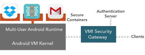 Virtual Mobile Infrastructure Architecture