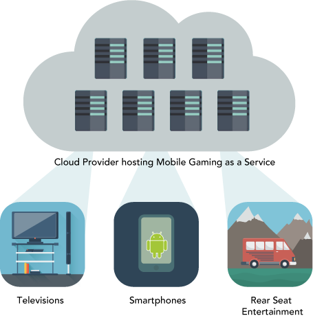 mobile gaming as a service