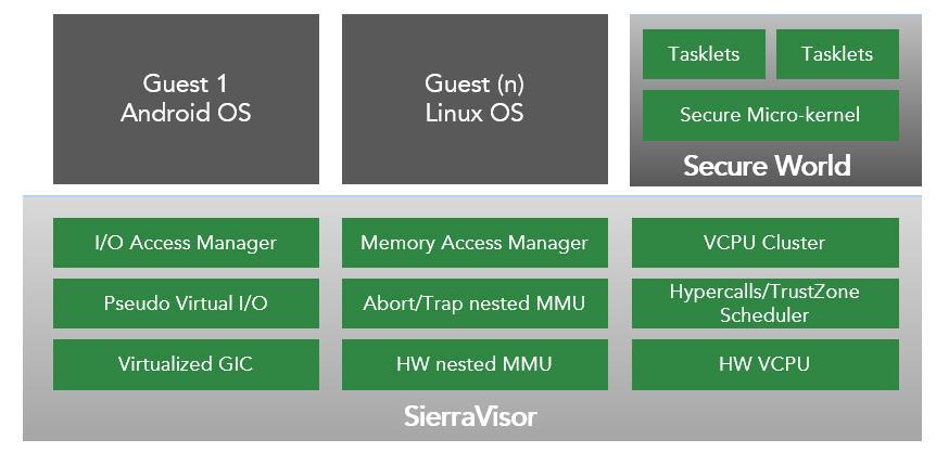 SierraVisor Virtualization Hypervisor for ARM