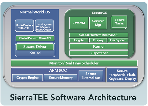 SierraTEE Virtualization for ARM TrustZone and MIPS